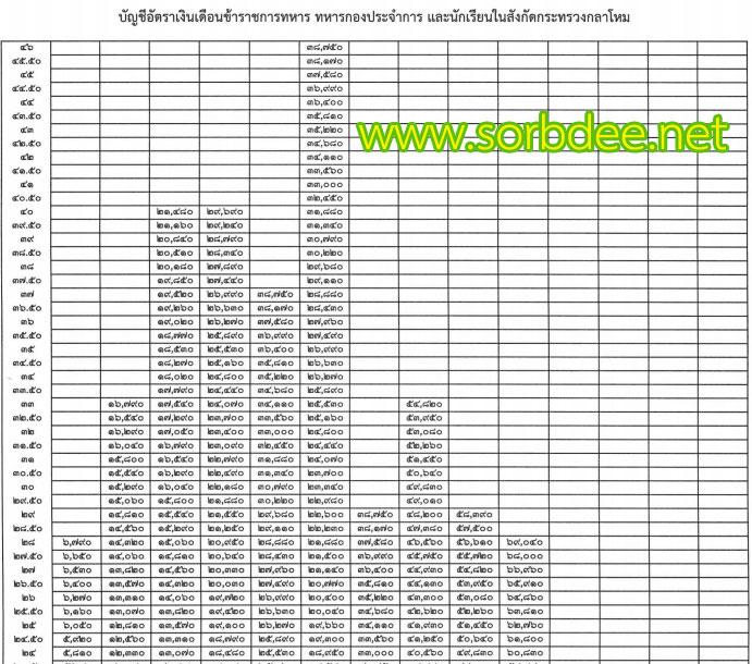 เงินเดือนข้าราชการทหาร 2558