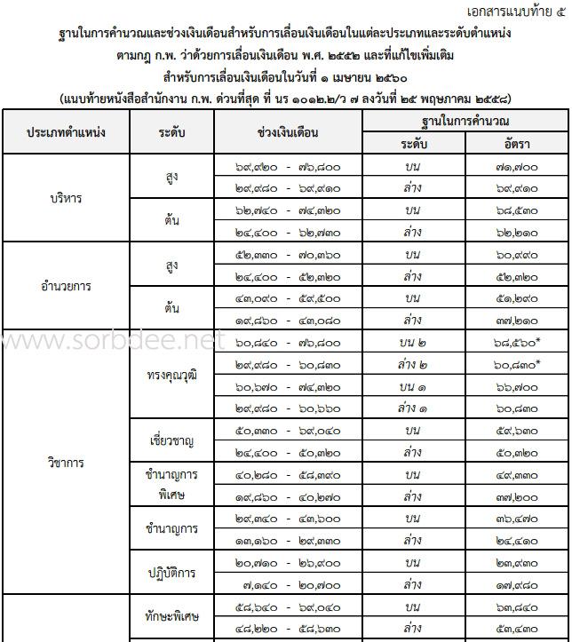 ฐานคำนวณเงินเดือนข้าราชการพลเรือน 2560