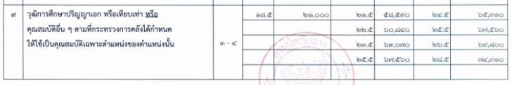 ฐานคำนวนเงินเดือนลูกจ้างประจำ 2558