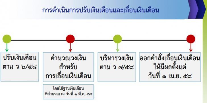 แนวทางการปรับเงินเดือน 2558
