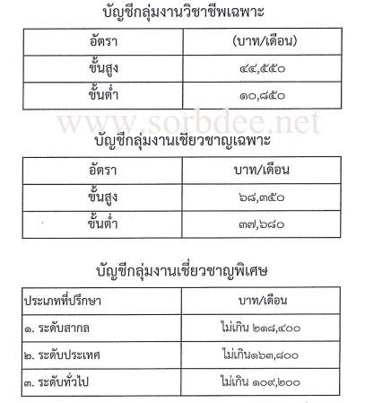 บัญชีเงินเดือนพนักงานราชการ 2558