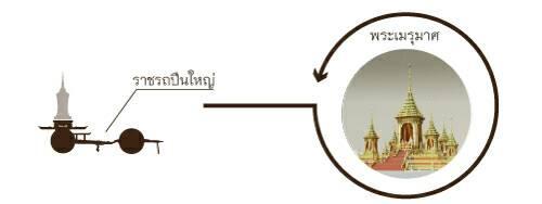 เส้นทางขบวนพระบรมราชอิสริยยศ ริ้วขบวนที่ ๔