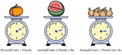 มาตราวัดไทย-สากล